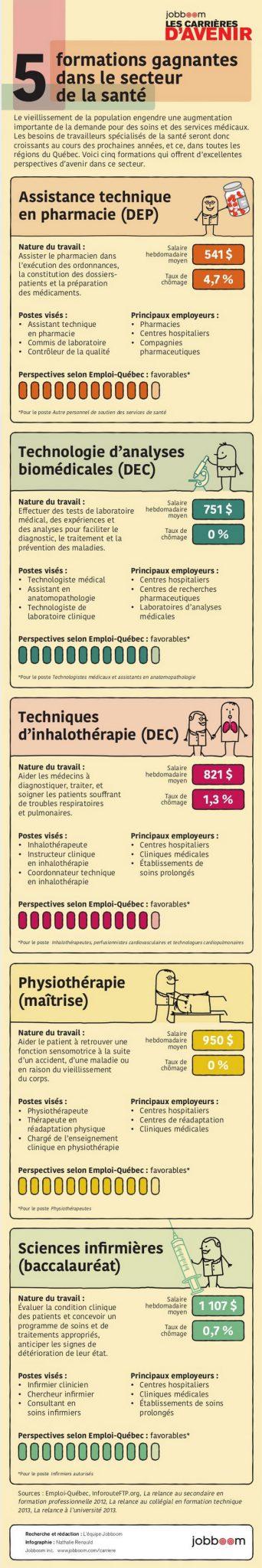formaciones-ganadoras-salud-qc-2015