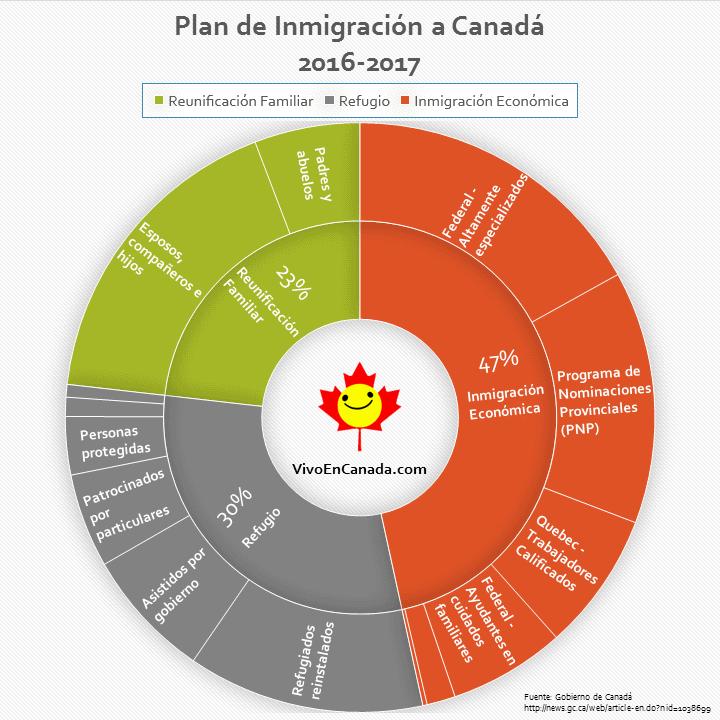 Así se verá la inmigración en Canadá en 2016 en un sólo gráfico