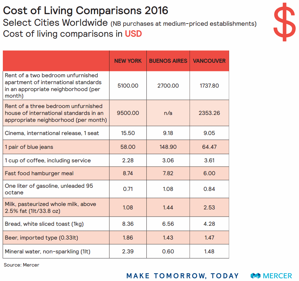 Comparación del costo de vida de 3 ciudades de América