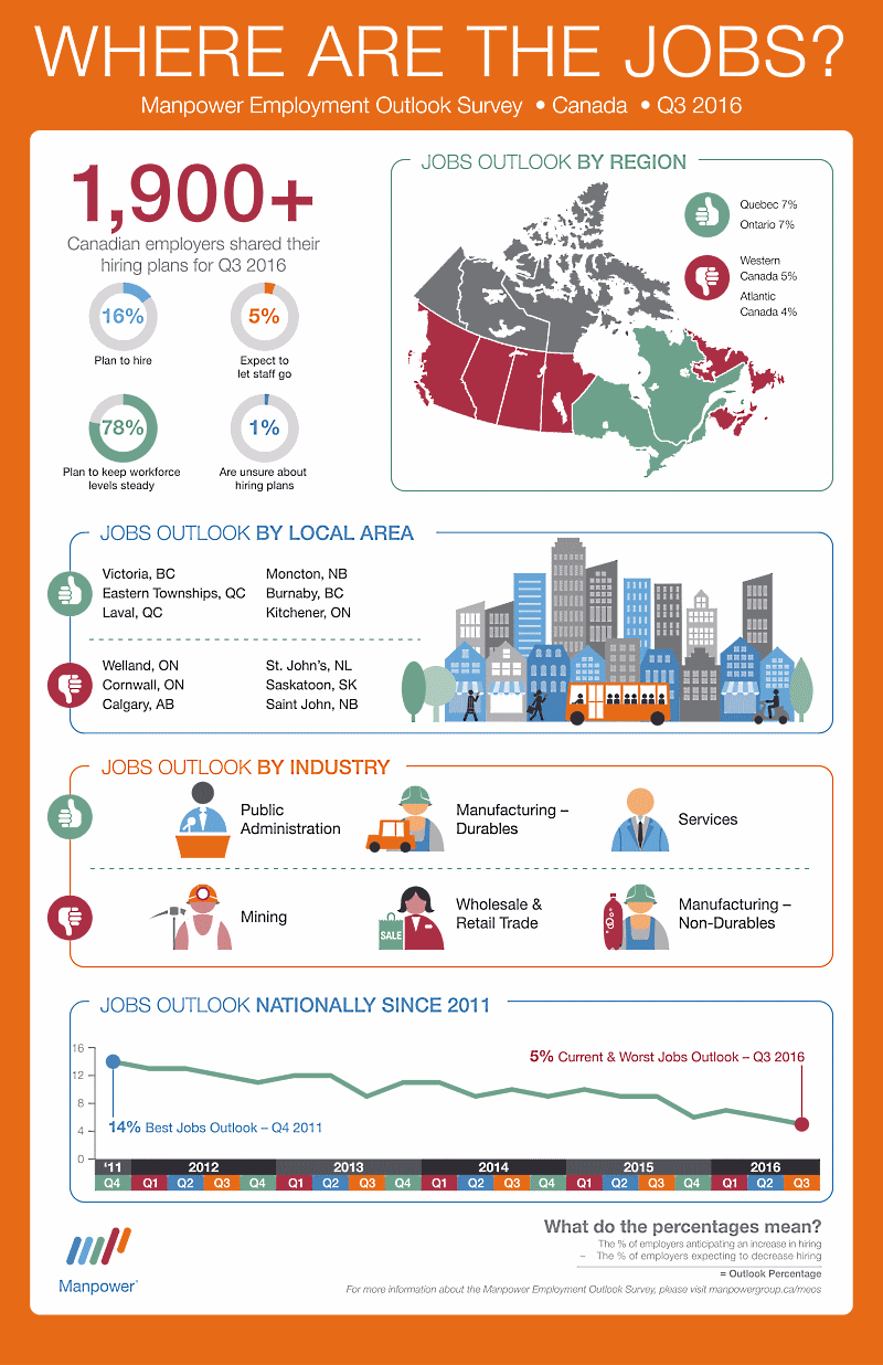 Previsiones empleo Canadá tercer trimestre 2016 - Infografía