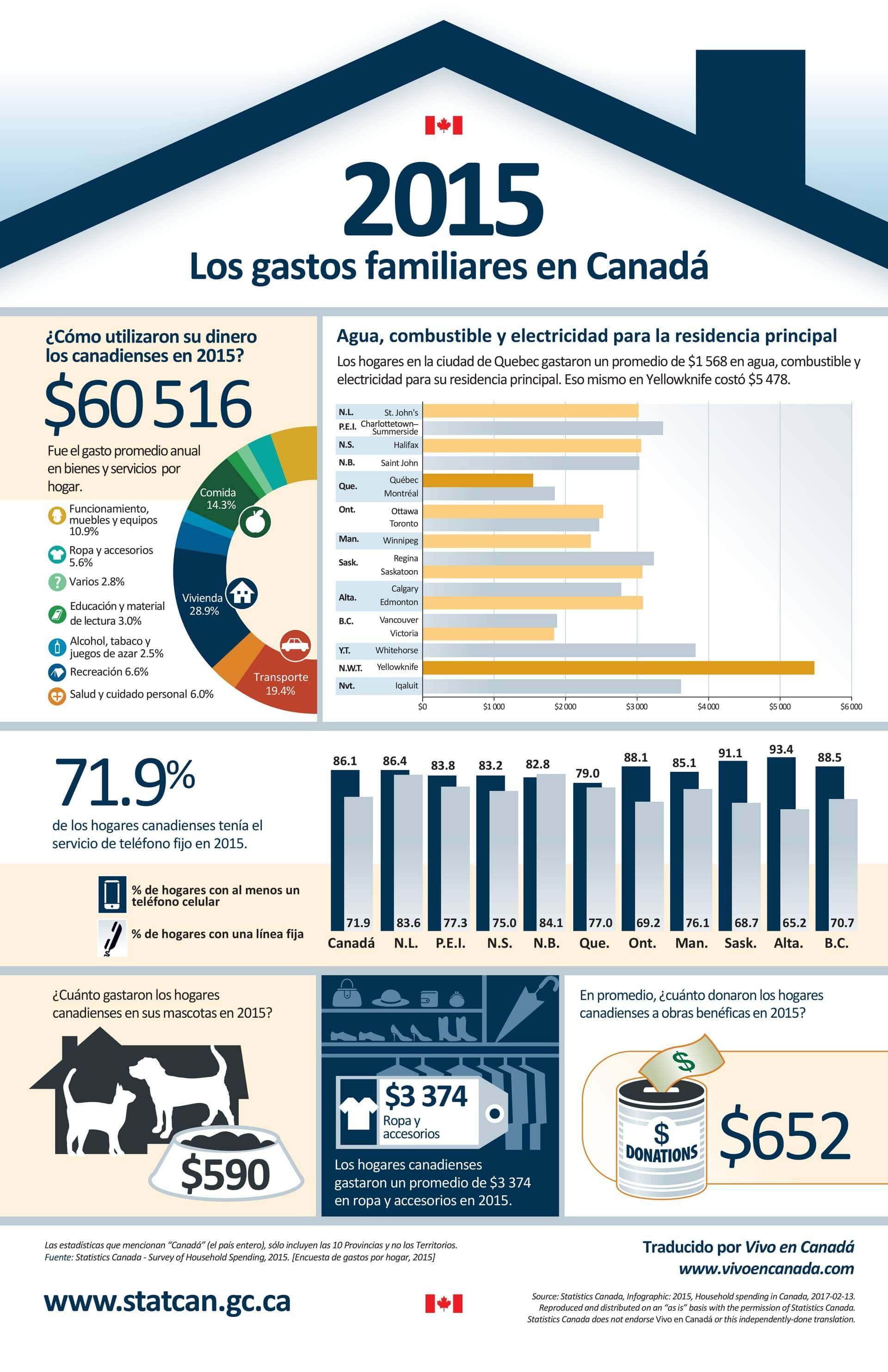 Costo de vida por hogar canadiense en 2015